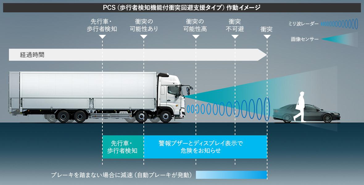 PCS(歩行者検知機能付衝突回避支援タイプ)作動イメージ